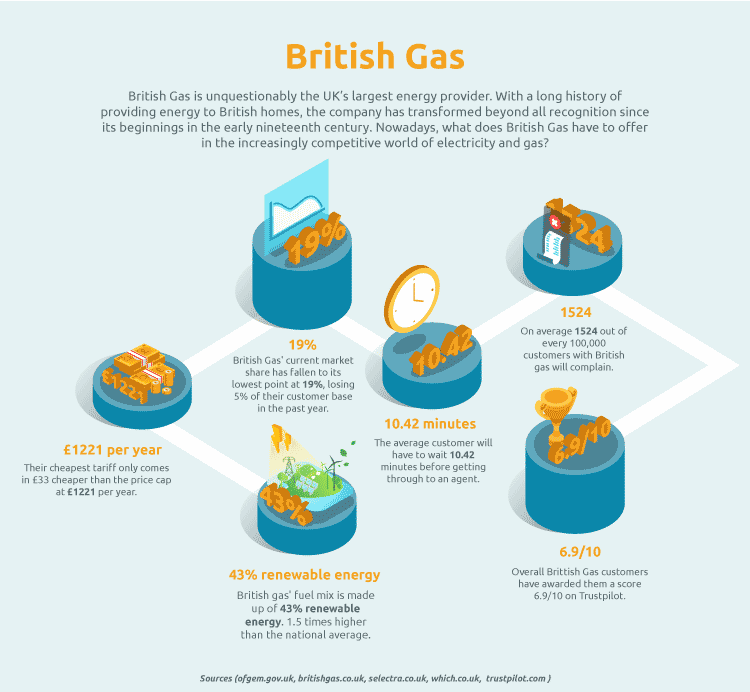 British Gas in 2019: Offers, Reviews & Contact Details